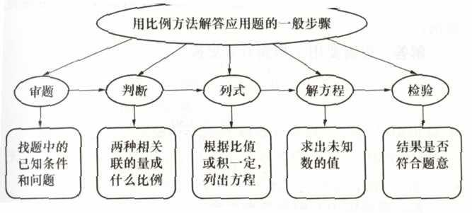 数学知识结构图怎么画?说详细点.