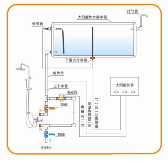一根上下水管的太阳能热水器电磁阀安装效果图