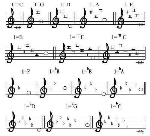 在音乐里简谱化成五线谱怎么弄