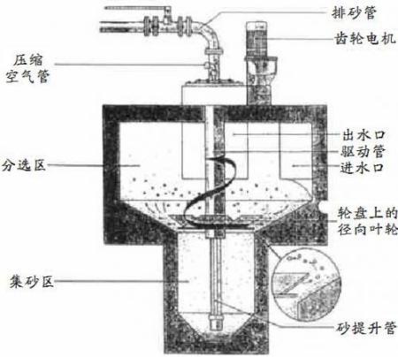 展开全部 沉淀池按池内水流方向分为:平流式沉淀池,竖流式沉淀池,辐图片