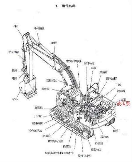 挖机液压泵在哪个位置图片