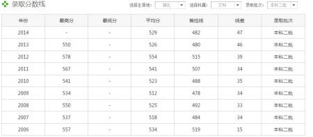 中南初中大学预科班分数线福田民族私立排名2017图片
