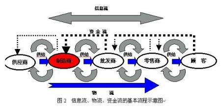 在一个流程图中将物流,信息流,资金流表示出来,我的邮箱ghb-fj@sohu.