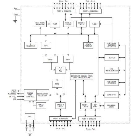 请问谁有 单片机8051芯片内部结构图 急