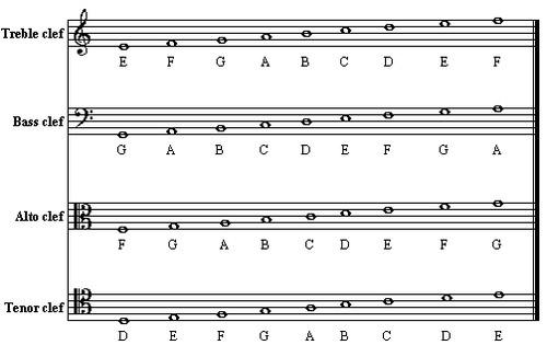五线谱超级基础乐理