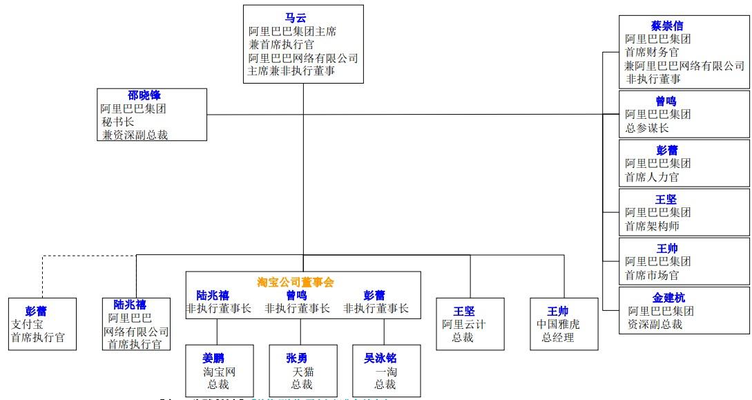 """请教java pm一个问题:""""马云怎么管理他的淘宝公司技术"""