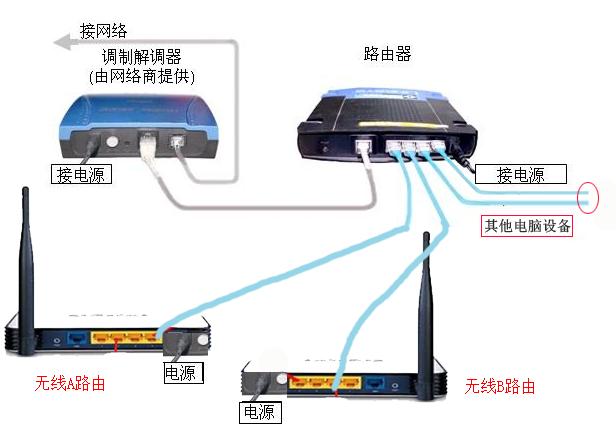 一个猫连接一个路由器然后从路由器分两个无线路由器