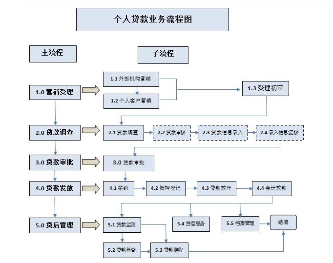 业务流程的介绍