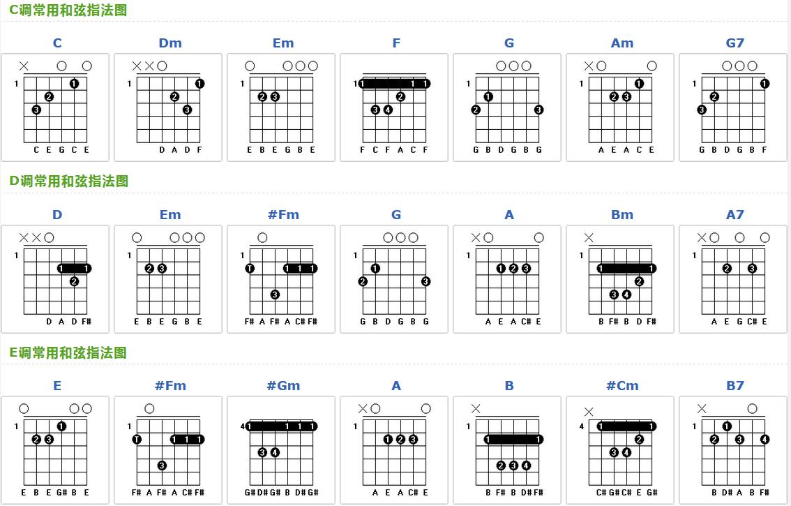 吉他dmaj7和弦指法图 dmaj7和弦怎么按图片