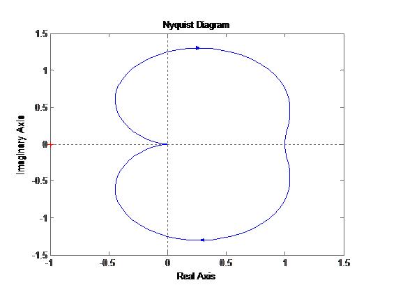 如何通过nyquist曲线判断系统稳定性?