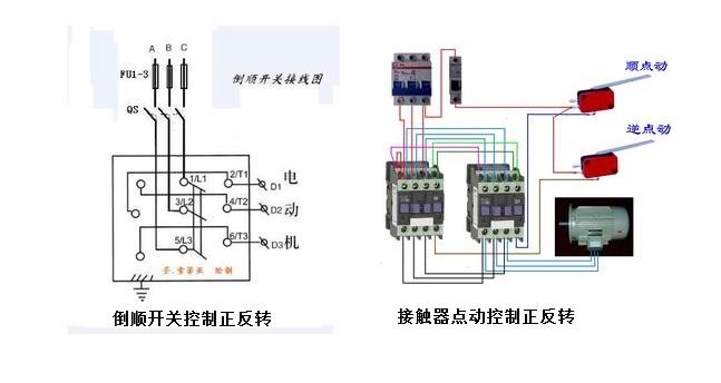 1488lv10  展开全部   两种方法控制电机正反转:   1用倒顺开关.