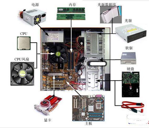 计算机主机内部结构图