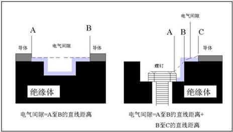 电气间隙和爬电距离的各自的含义是什么?