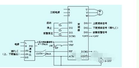 接线如图: 变频恒压供水是指在供水管网中用水量发生变化时,出口压力