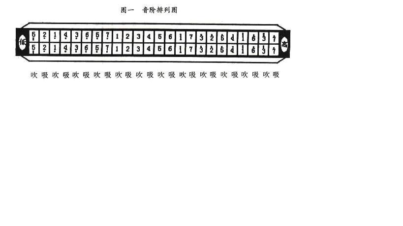 有没有24孔口琴每个孔全吹的音阶图,和全吸的音阶图?图片
