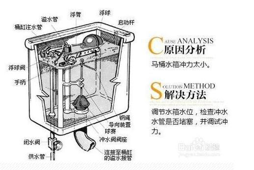 若是以上两种方法行不通,就说明有物体堵塞在马桶到下水道之间的位置图片
