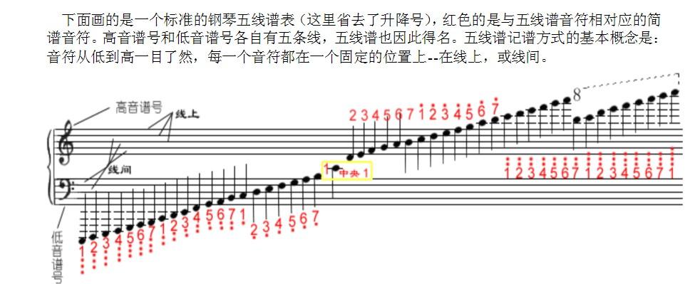 其中,高音谱号最常见,低音谱号只在音域宽的乐器上呈现,而中音谱号则
