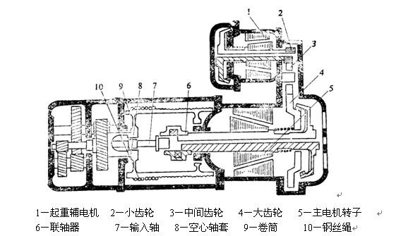 电动葫芦工作原理 详细资料