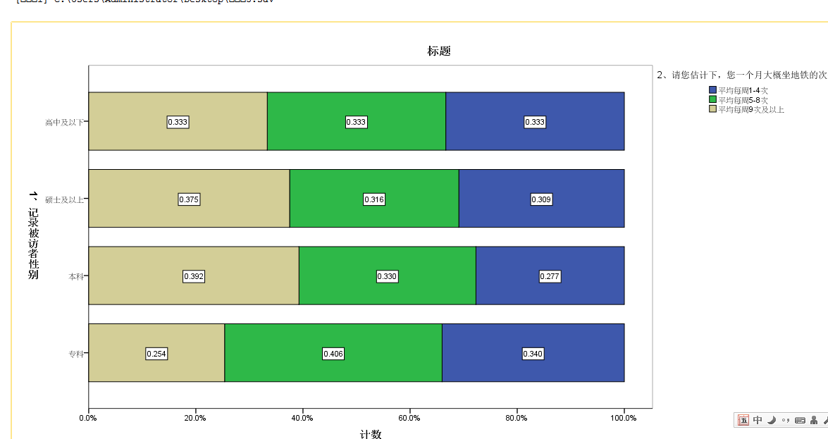 spss做知道软件图_百度用到v软件堆积条形的所绘制的门牌图片