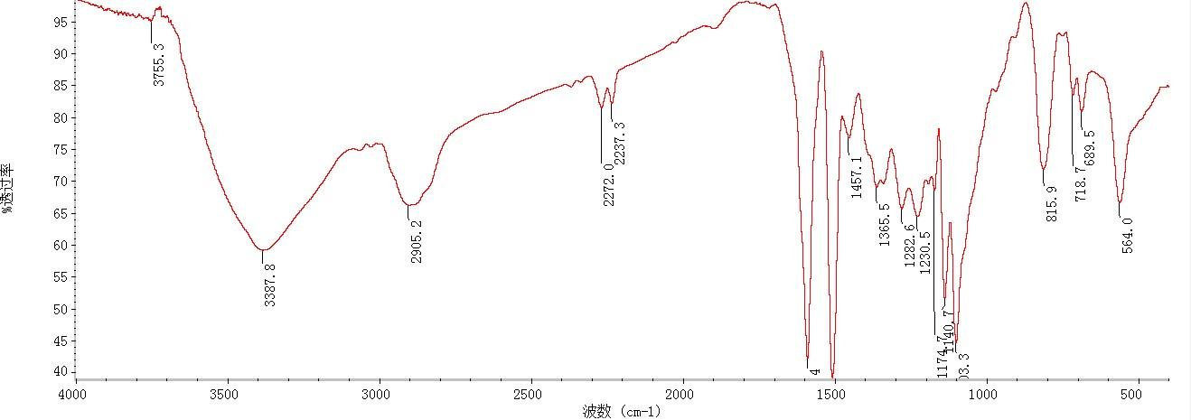 急!分析这两张红外光谱图