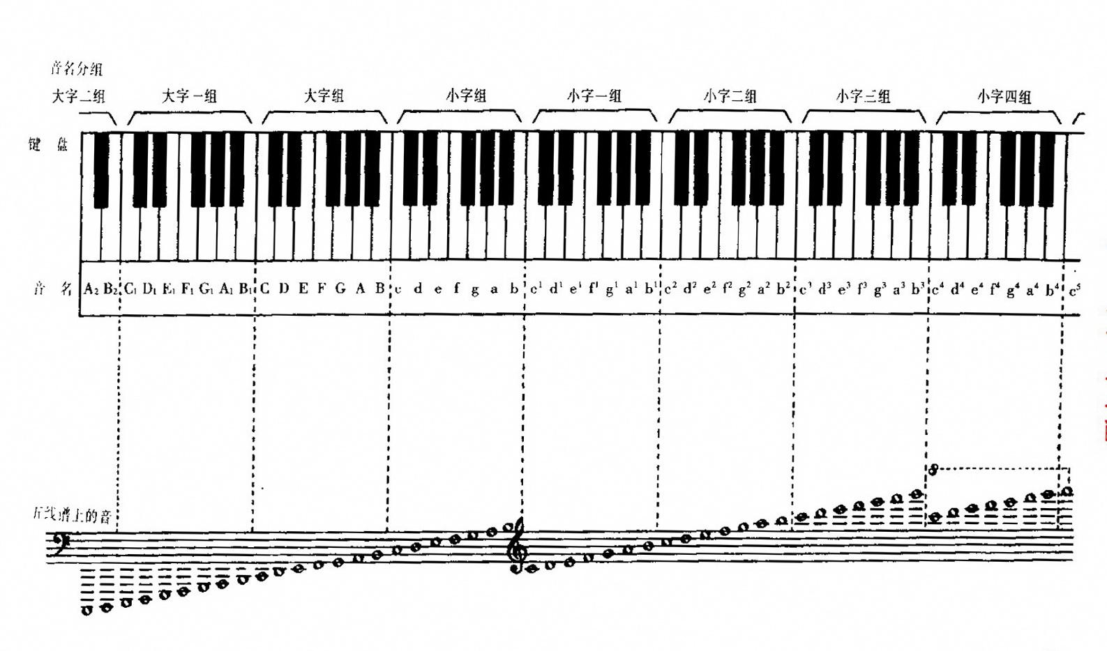 跪求钢琴88个键音.一个一个的.