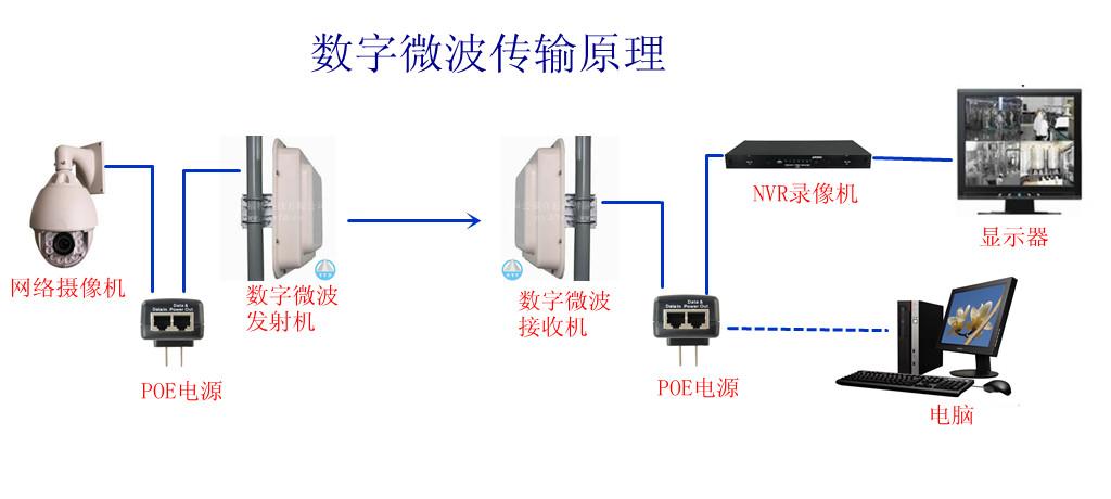 无线监控摄像头和无线网桥安装图解