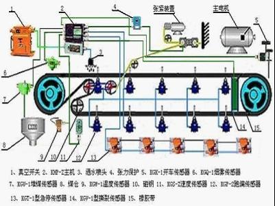 矿用皮带机综合保护怎么接线装置接线图
