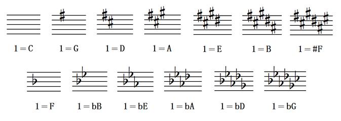 钢琴黑键在五线谱中怎么认