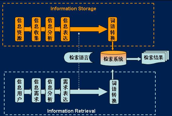 文献信息检索的原理是什么
