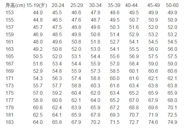 成年男的身高体重标准表