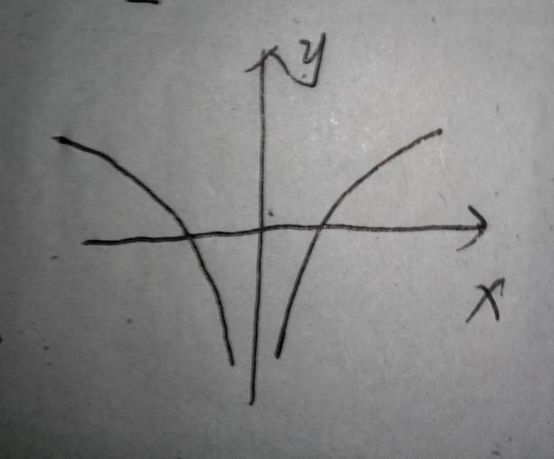 ���,yl#��*�chz`&�f�x�_画出f(x)等于lglxl的图像