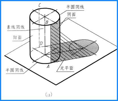 圆柱体的透视关系
