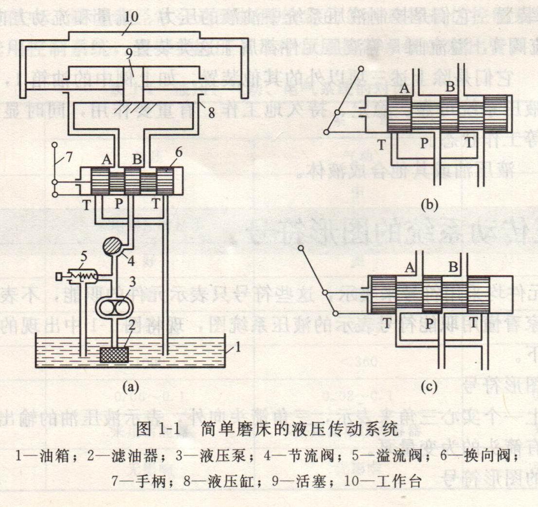 液压传动系统的辅助装置图片