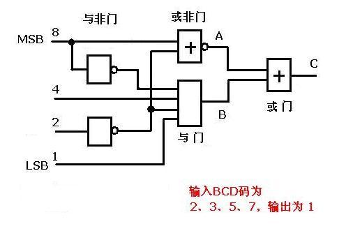 设计一组合逻辑电路,输入为一位8421bcd码十进制数,当