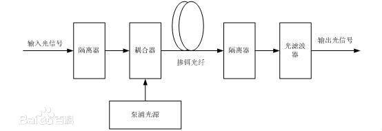 掺饵光纤放大器的结构是怎样的