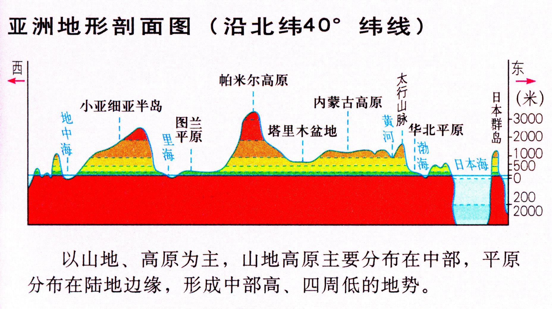 读亚洲大陆沿30°n地形剖面图,回答1—3题: 1.