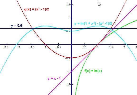 合川�:o�y�e�f�x�_已知函数f(x)=lnx,g(x)={(1/2)x^2} a的图像(a为常数)