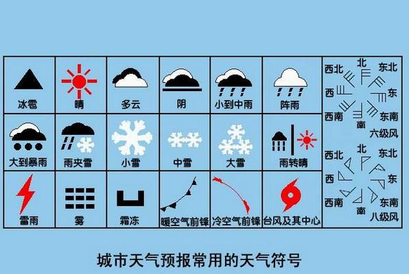 天预报_天气预报中钱的标志是指什么