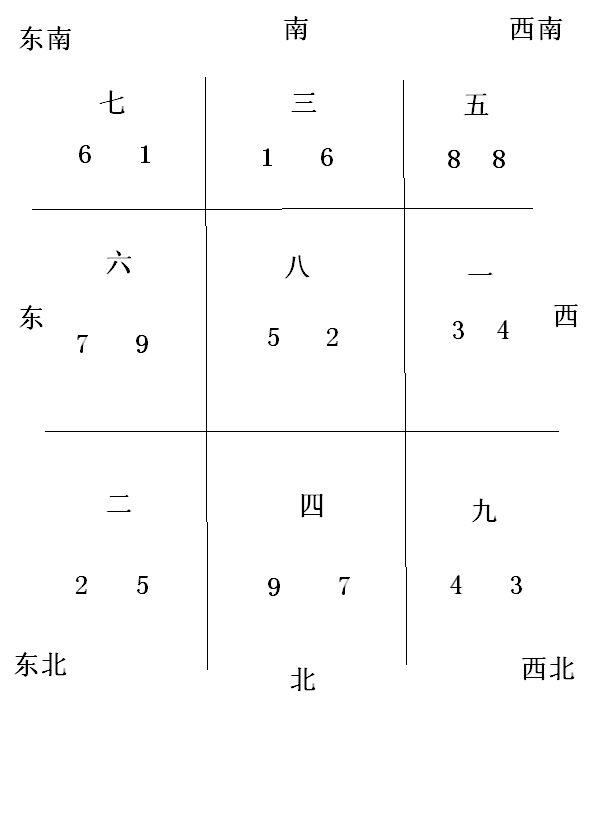 中宫和东北,得用九宫飞星判断,画一个飞星图就可以很直观的看出来了.图片