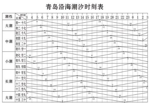 2011青岛海浪潮汐表
