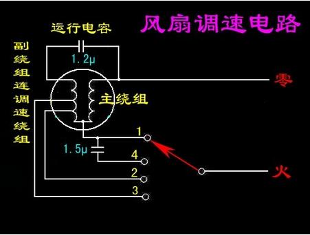 6线电风扇接线如图: 1,电阻最大的两个头接电容.