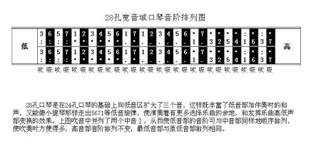 《口琴吹奏法》的小册子,不贵,不厚——这些问题就全解决了,复音口琴图片