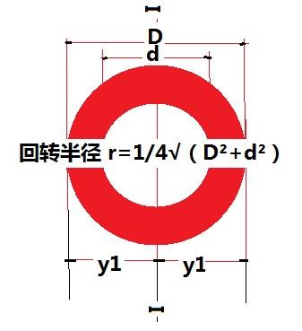 环形的回转半径等于多少