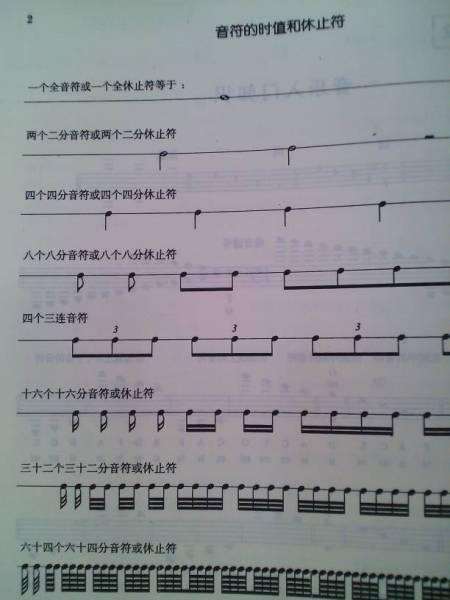 全音符 二分音符 四分音符 八分音符 十六分音符 在