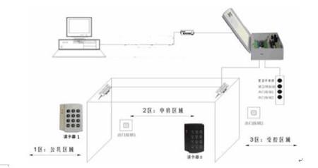 网络型门禁系统接线图