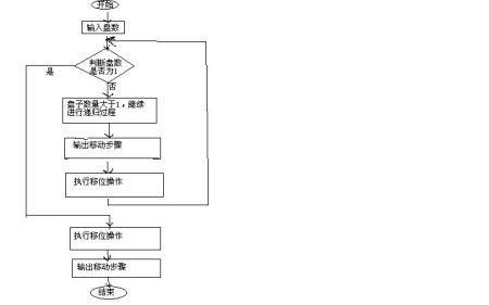 q=a,r=b,执行if就输出c->b  补充:流程图步骤画了好久额,有什么疑问发