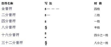 展开全部 16分音符和32分音符,没有18分音符,全音符就是四拍在五线谱