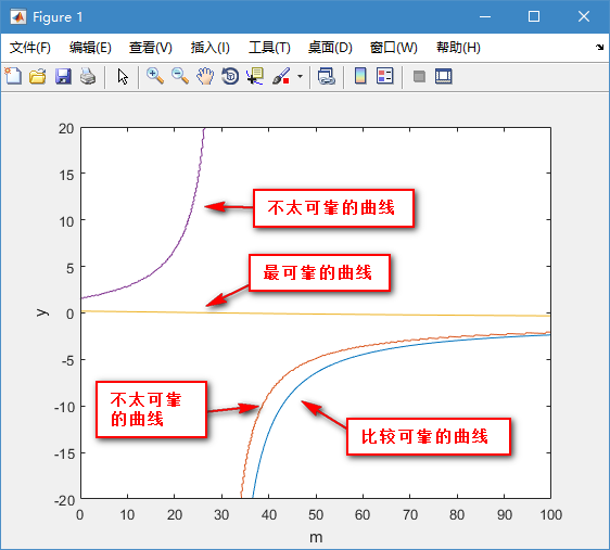 非常复合!复杂的谢谢函数用MATLAB画出基准v函数6图片