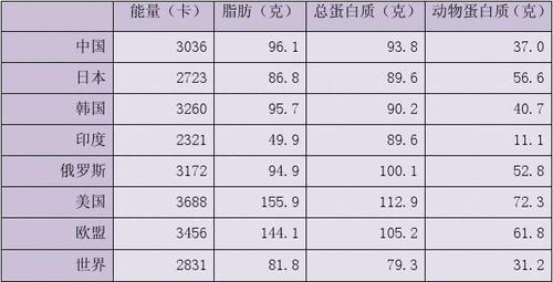 中国人口与粮食问题_为解决我国人口对粮食的要求.你认为下列做法是为合理的