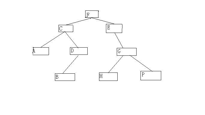 二叉树的中序遍历原理_二叉树的遍历 前序 中序 后序遍历